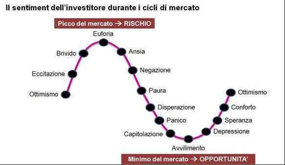 Mercato finanziario delle opzioni binarie