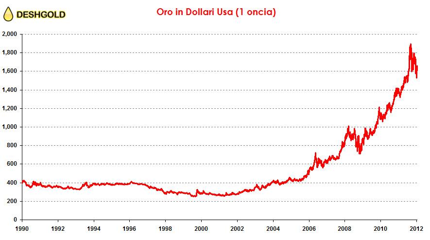 oro_in_dollari_americani_oncia