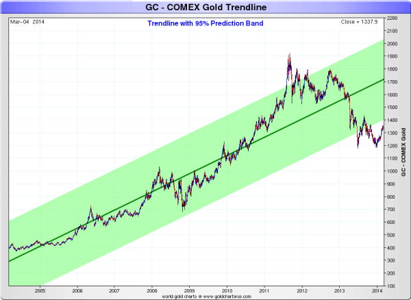 goldcomex-uptrend